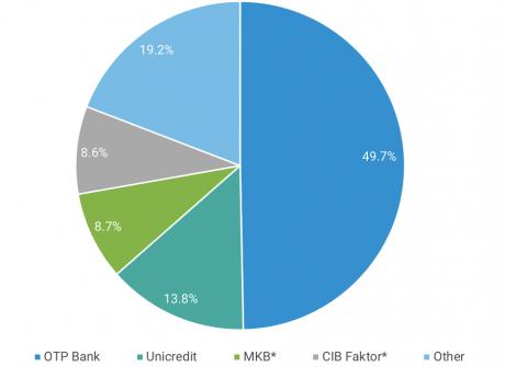 OTP Faktoring a piacvezető
